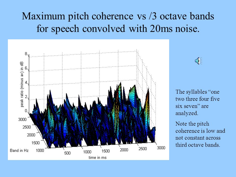 Maximum pitch coherence vs /3 octave bands for speech convolved with 20ms noise. The syllables one two three four five six seven are analyzed. Note th