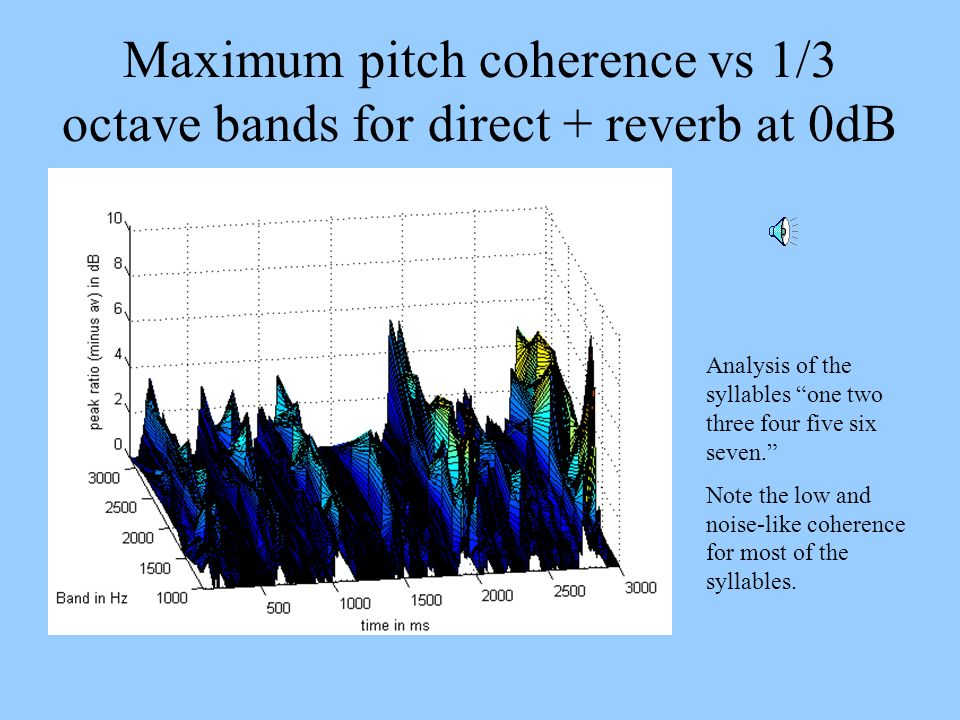 Maximum pitch coherence vs 1/3 octave bands for direct + reverb at 0dB Analysis of the syllables one two three four five six seven. Note the low and n