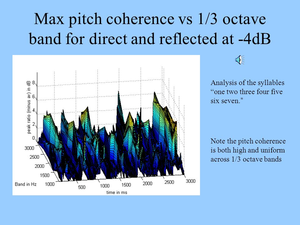 Max pitch coherence vs 1/3 octave band for direct and reflected at -4dB Analysis of the syllables one two three four five six seven. Note the pitch co