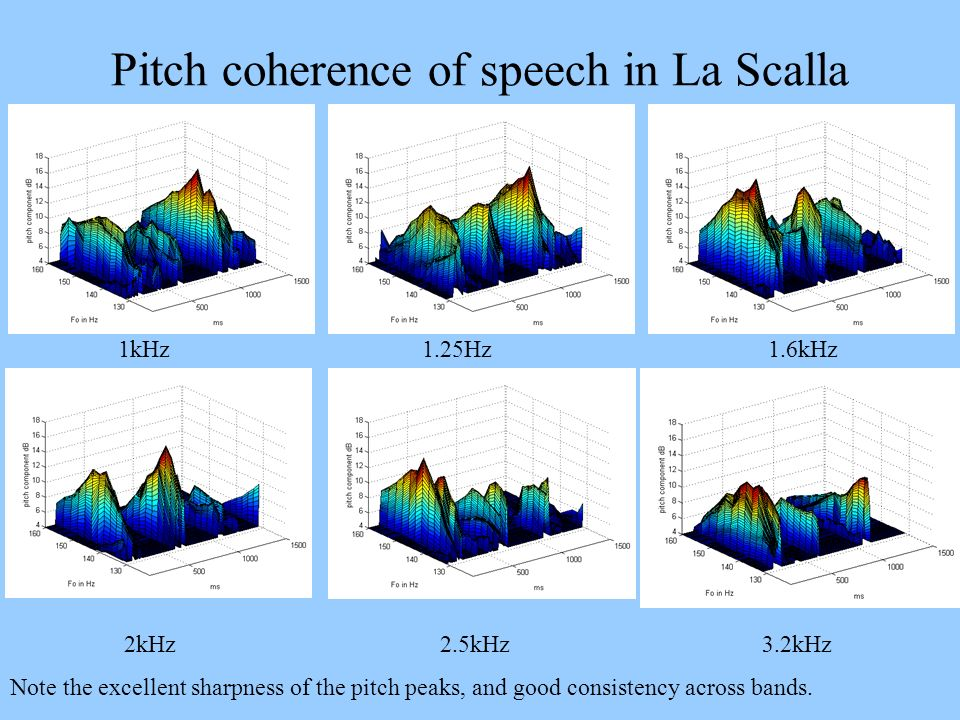 Pitch coherence of speech in La Scalla 1kHz 1.25Hz 1.6kHz 2kHz 2.5kHz 3.2kHz Note the excellent sharpness of the pitch peaks, and good consistency acr