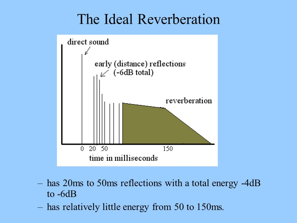 The Ideal Reverberation –has 20ms to 50ms reflections with a total energy -4dB to -6dB –has relatively little energy from 50 to 150ms.