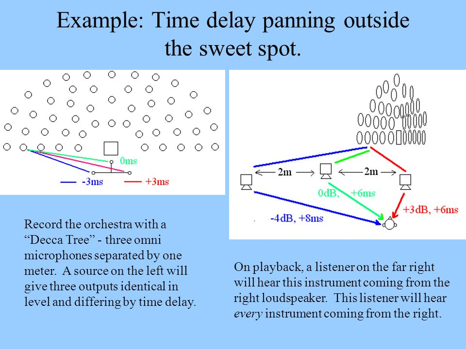 Example: Time delay panning outside the sweet spot. Record the orchestra with a Decca Tree - three omni microphones separated by one meter. A source o
