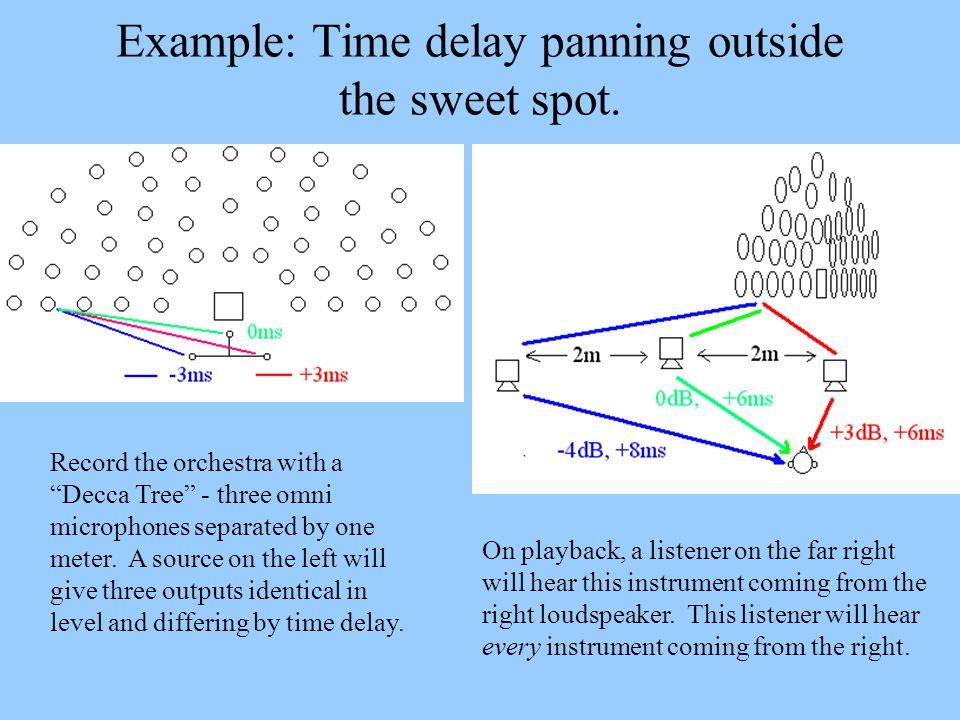 Amplitude panning outside the sweet spot.