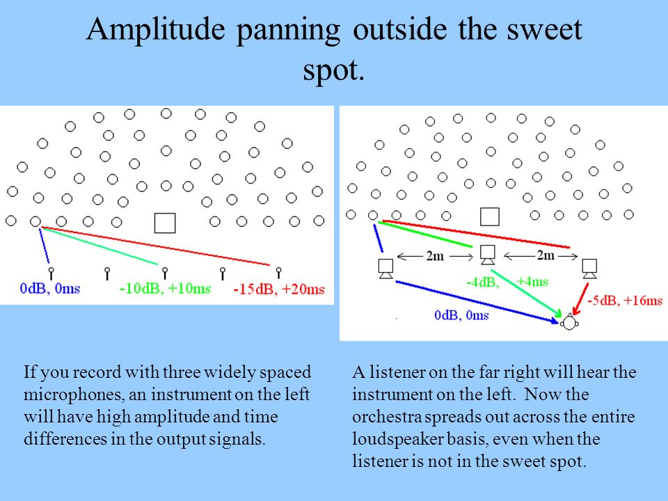 Amplitude panning outside the sweet spot. If you record with three widely spaced microphones, an instrument on the left will have high amplitude and t