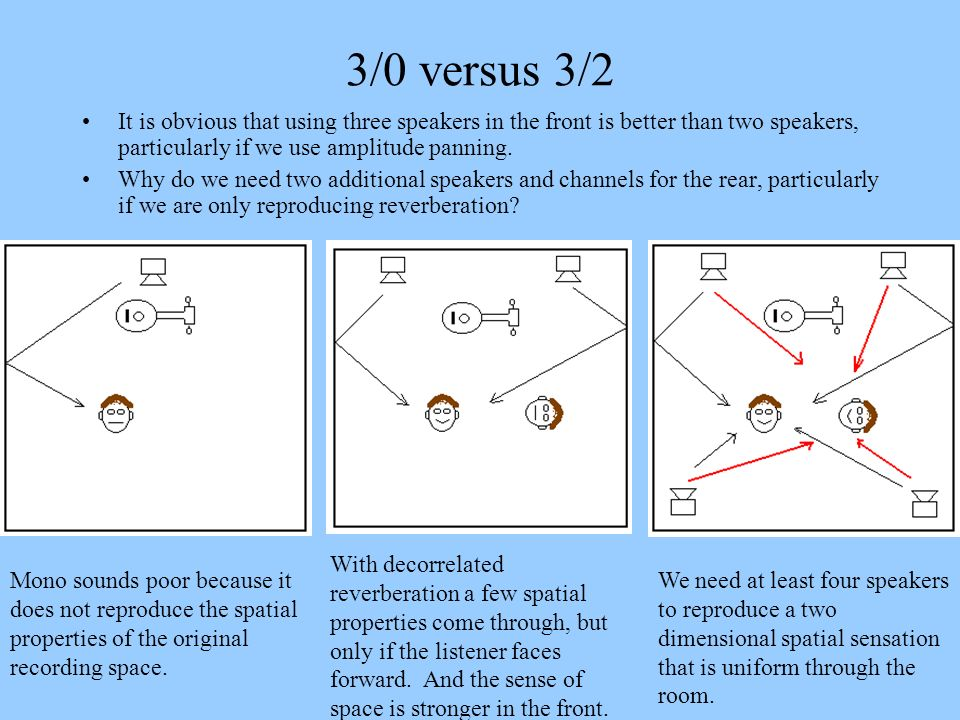 Depth without Muddiness Dry speech –Note the sound is uncomfortably close Mix of dry with early reflections at -5dB.