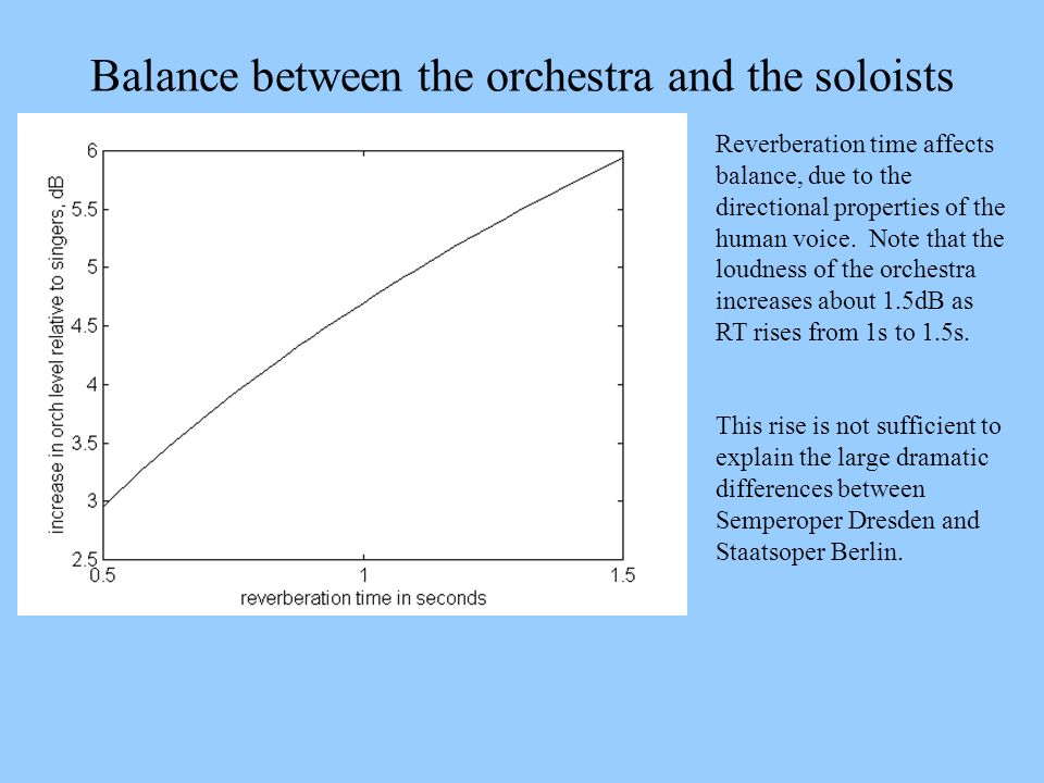 Balance between the orchestra and the soloists Reverberation time affects balance, due to the directional properties of the human voice. Note that the