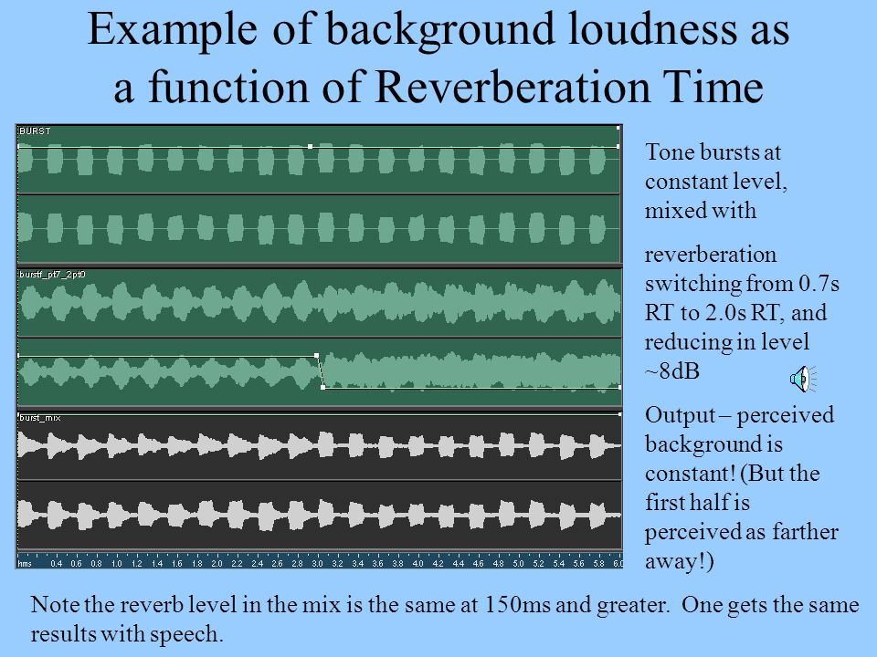 Example of background loudness as a function of Reverberation Time Tone bursts at constant level, mixed with reverberation switching from 0.7s RT to 2