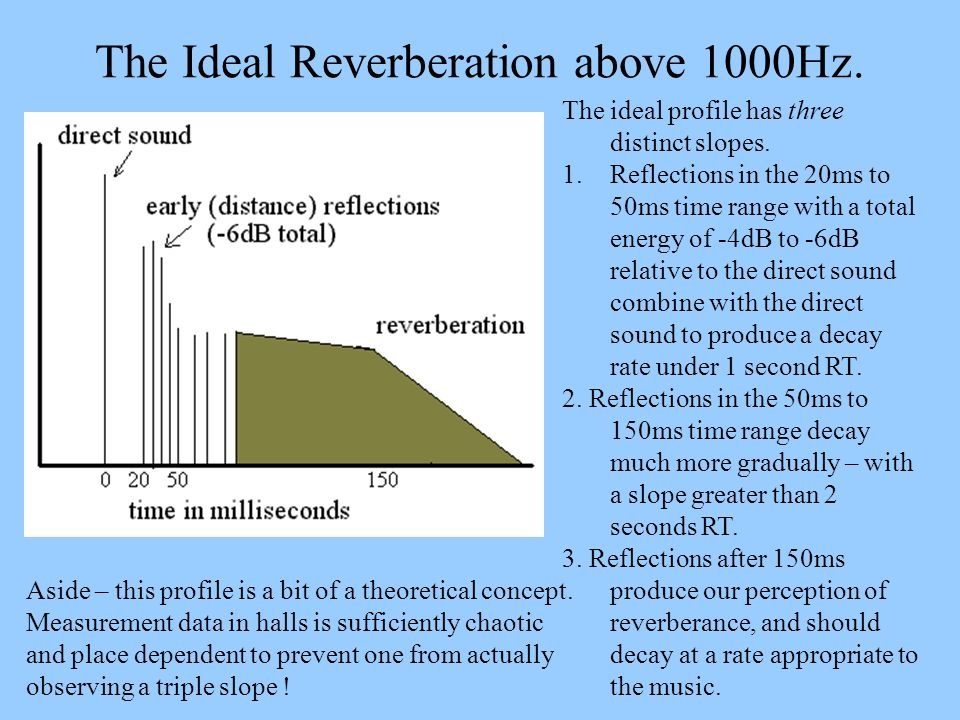The Ideal Reverberation above 1000Hz. The ideal profile has three distinct slopes. 1.Reflections in the 20ms to 50ms time range with a total energy of