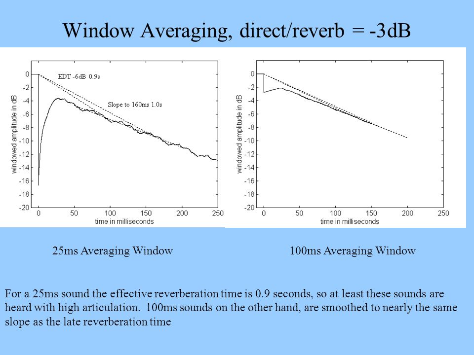 Window Averaging, direct/reverb = -3dB 25ms Averaging Window100ms Averaging Window For a 25ms sound the effective reverberation time is 0.9 seconds, s