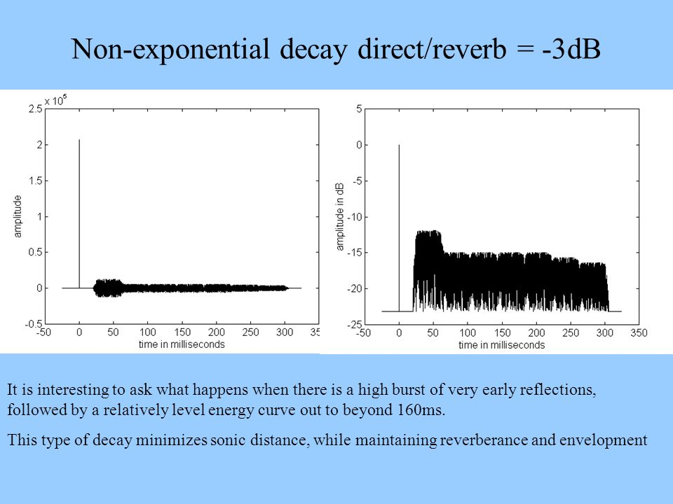 Non-exponential decay direct/reverb = -3dB It is interesting to ask what happens when there is a high burst of very early reflections, followed by a r