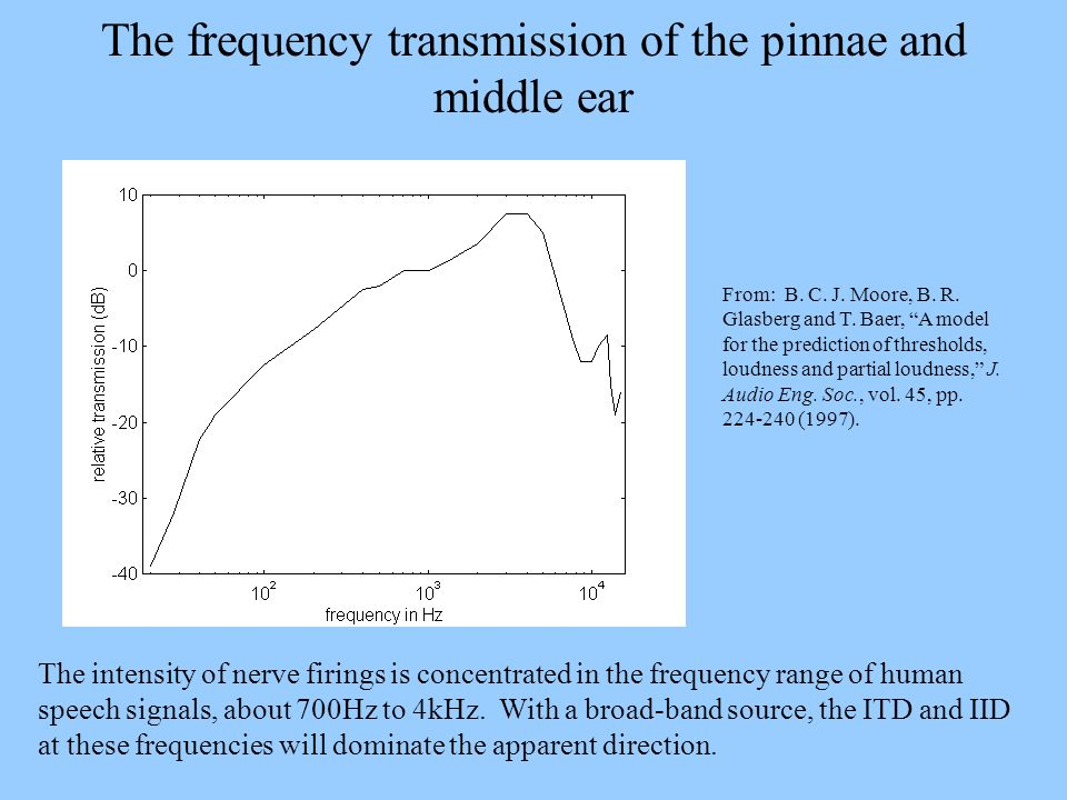 The frequency transmission of the pinnae and middle ear From: B. C. J. Moore, B. R. Glasberg and T. Baer, A model for the prediction of thresholds, lo