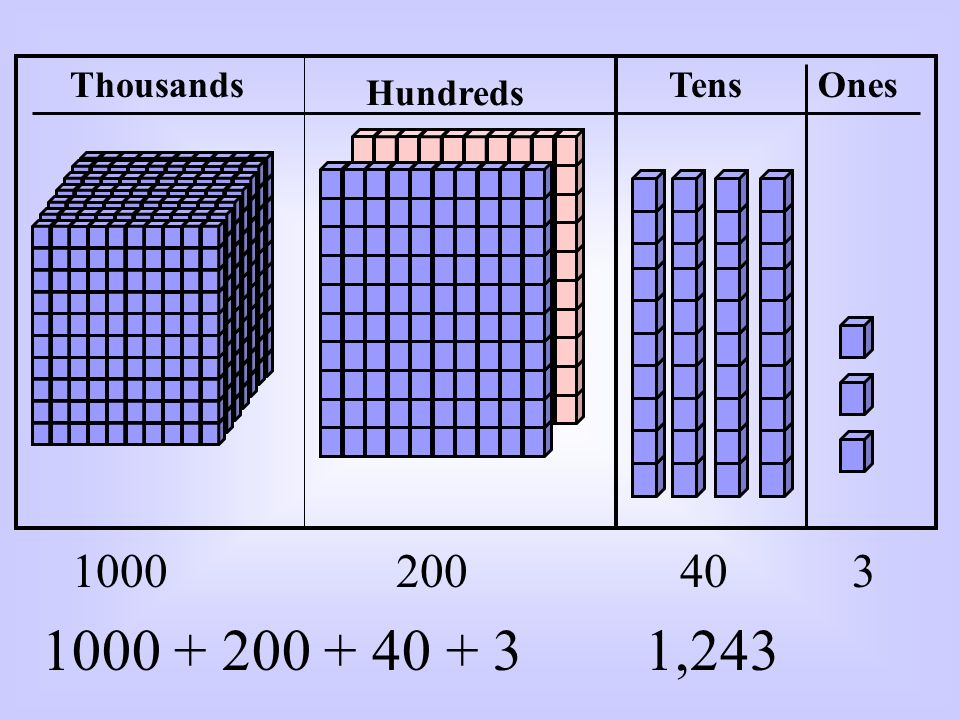 Hundreds TensOnesThousands 1000200403 1000 + 200 + 40 + 31,243