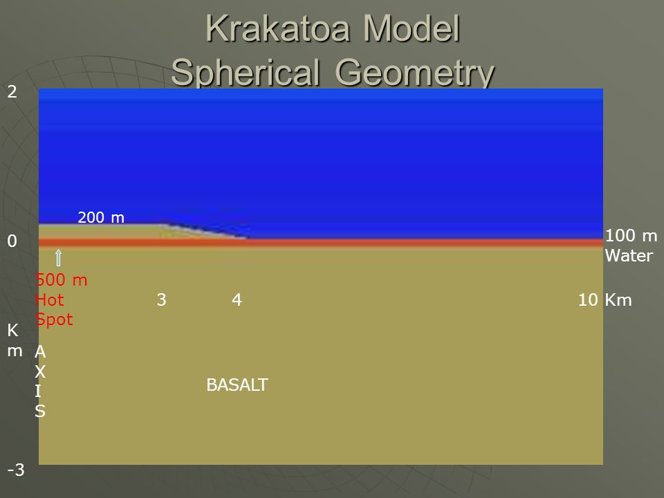 Krakatoa Model Spherical Geometry 100 m Water 3 4 10 Km 500 m Hot Spot 2 0 K m -3 200 m BASALT AXISAXIS
