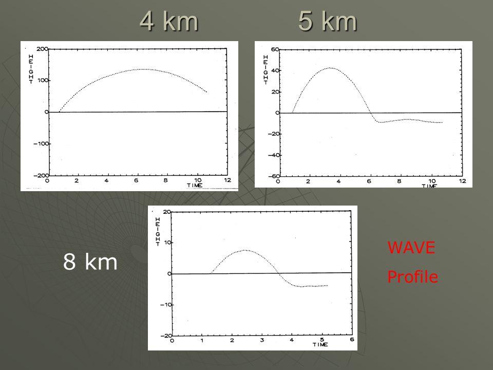 4 km 5 km 8 km WAVE Profile