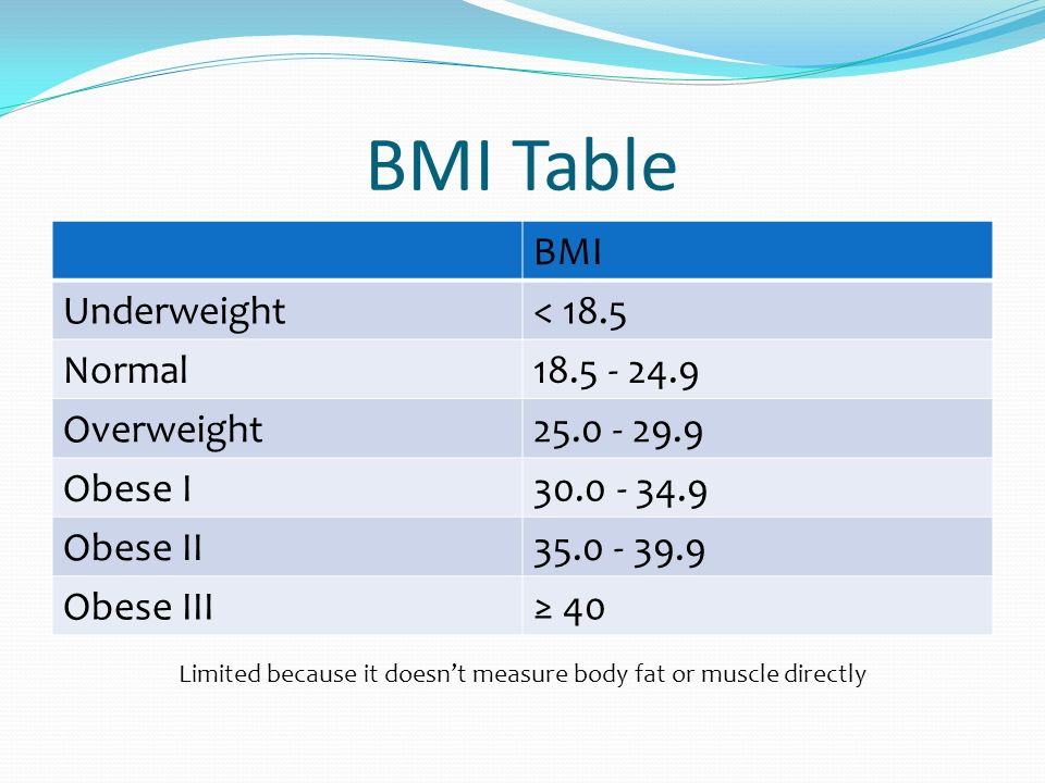 BMI Table BMI Underweight< 18.5 Normal18.5 - 24.9 Overweight25.0 - 29.9 Obese I30.0 - 34.9 Obese II35.0 - 39.9 Obese III 40 Limited because it doesnt