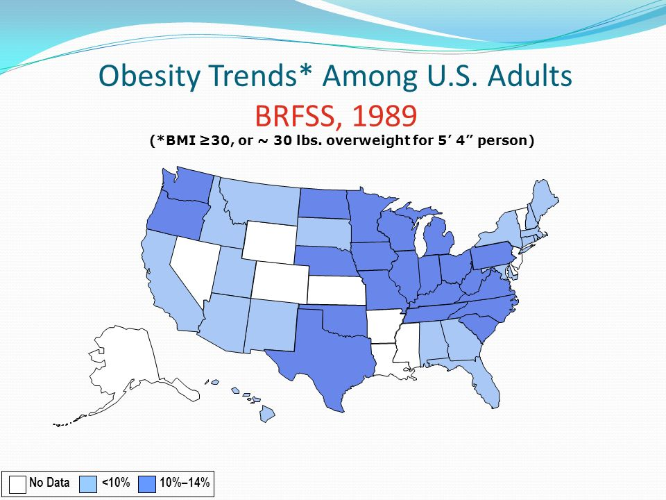 Obesity Trends* Among U.S. Adults BRFSS, 1989 (*BMI 30, or ~ 30 lbs. overweight for 5 4 person) No Data <10% 10%–14%