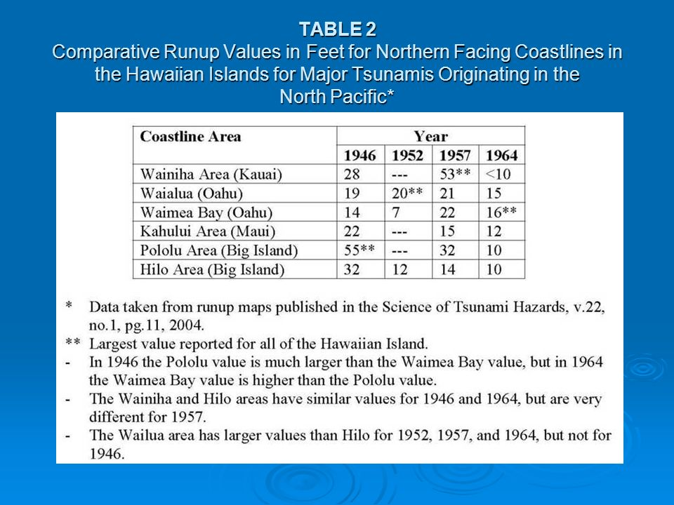 TABLE 2 Comparative Runup Values in Feet for Northern Facing Coastlines in the Hawaiian Islands for Major Tsunamis Originating in the North Pacific*