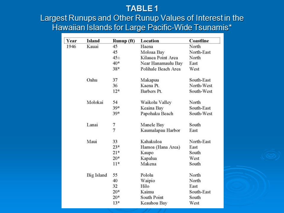 TABLE 1 Largest Runups and Other Runup Values of Interest in the Hawaiian Islands for Large Pacific-Wide Tsunamis*
