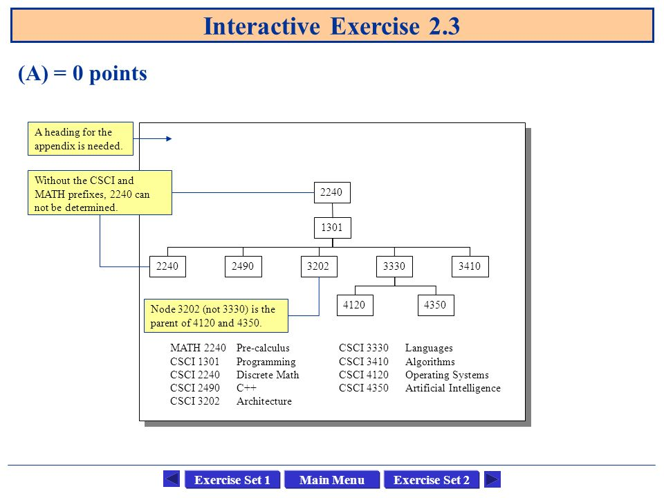 Main MenuExercise Set 1Exercise Set 2 Interactive Exercise 2.3 (A) = 0 points MATH 2240Pre-calculus CSCI 1301Programming CSCI 2240Discrete Math CSCI 2490C++ CSCI 3202Architecture CSCI 3330Languages CSCI 3410Algorithms CSCI 4120Operating Systems CSCI 4350Artificial Intelligence Node 3202 (not 3330) is the parent of 4120 and 4350.