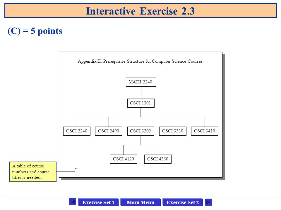 Main MenuExercise Set 1Exercise Set 2 Interactive Exercise 2.3 (C) = 5 points MATH 2240 CSCI 1301 CSCI 2240CSCI 2490CSCI 3202 CSCI 4350 CSCI 3330 CSCI 4120 CSCI 3410 Appendix H: Prerequisite Structure for Computer Science Courses A table of course numbers and course titles is needed.