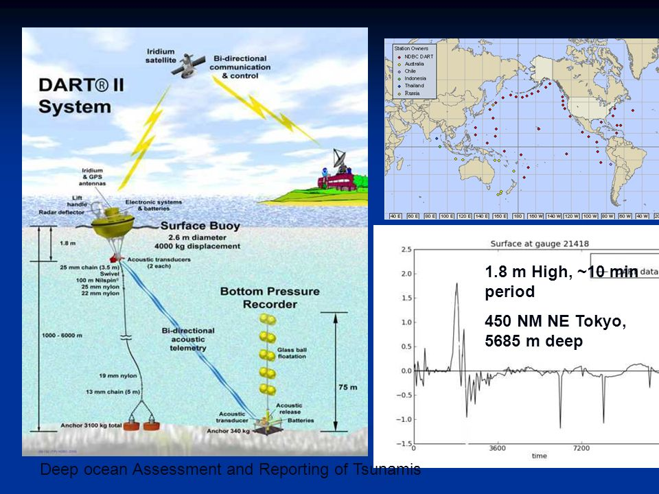 Deep ocean Assessment and Reporting of Tsunamis 1.8 m High, ~10 min period 450 NM NE Tokyo, 5685 m deep