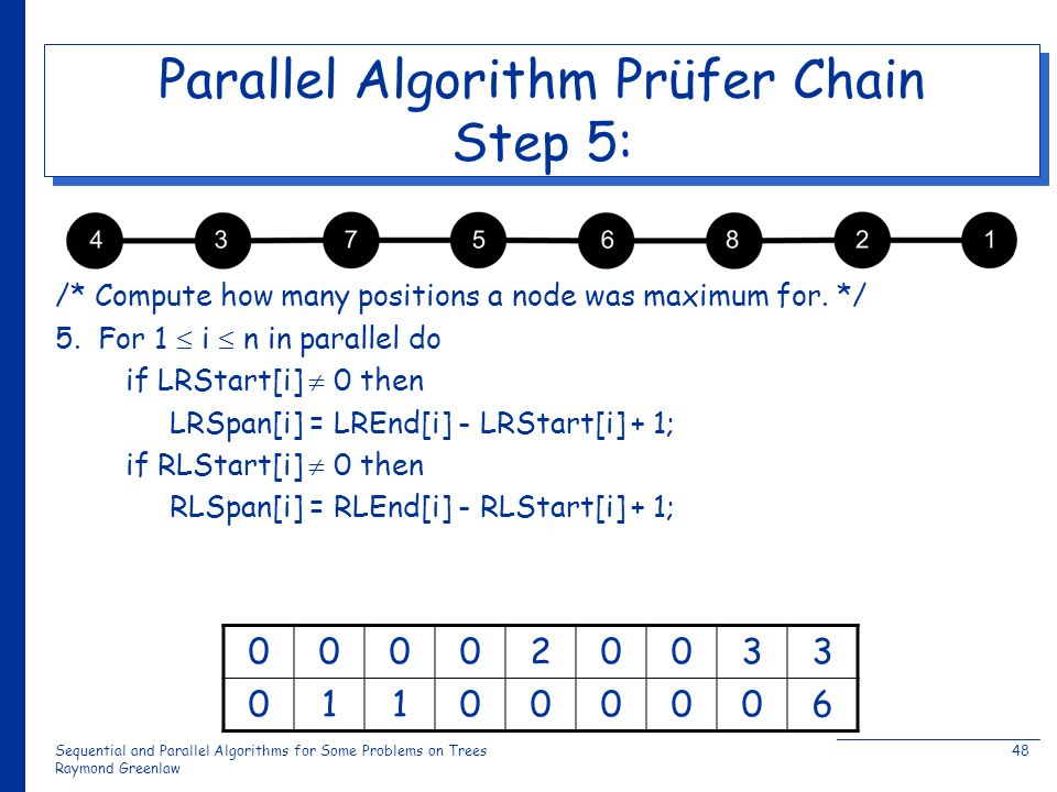 Sequential and Parallel Algorithms for Some Problems on Trees Raymond Greenlaw 48 Parallel Algorithm Prüfer Chain Step 5: /* Compute how many positions a node was maximum for.
