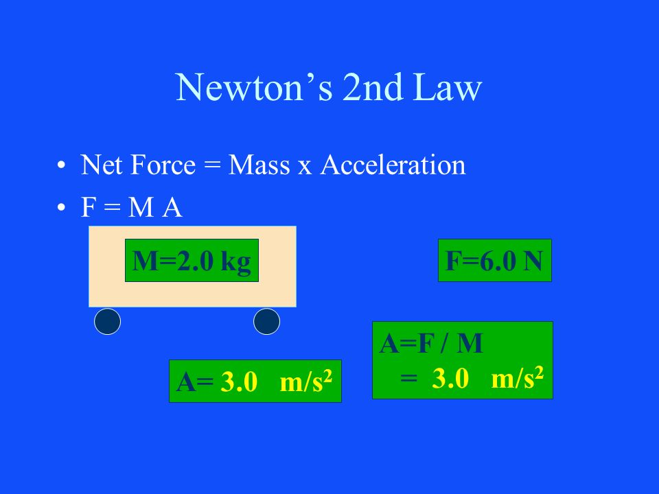Newtons 2nd Law Net Force = Mass x Acceleration F = M A M=2.0 kgF=6.0 N A= 3.0 m/s 2 A=F / M = 3.0 m/s 2