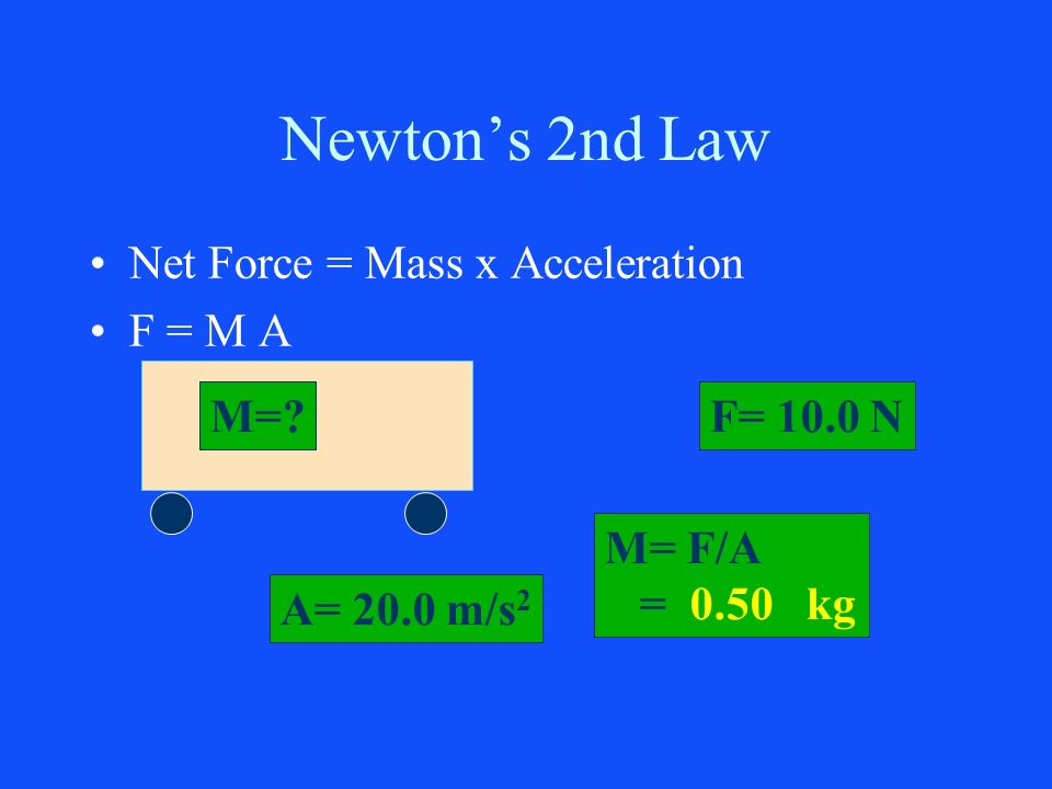 Newtons 2nd Law Net Force = Mass x Acceleration F = M A M=?F= 10.0 N A= 20.0 m/s 2 M= F/A = 0.50 kg