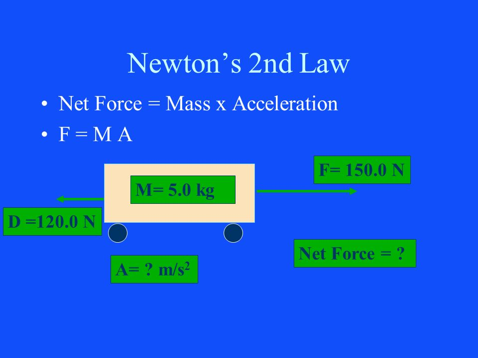 Newtons 2nd Law Net Force = Mass x Acceleration F = M A M= 5.0 kg F= 150.0 N A= ? m/s 2 Net Force = ? D =120.0 N