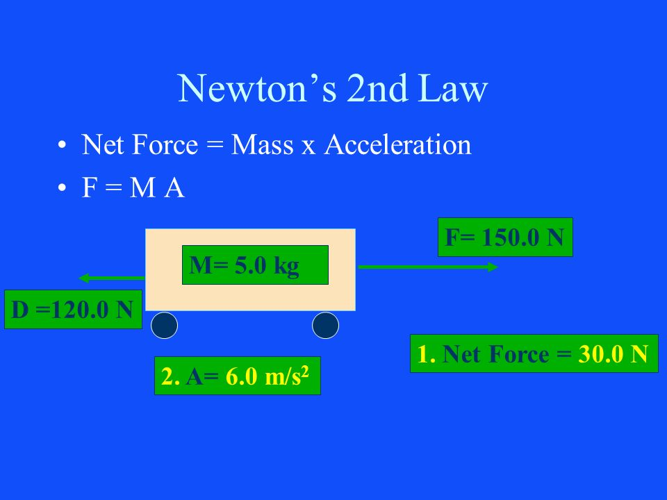 Newtons 2nd Law Net Force = Mass x Acceleration F = M A M= 5.0 kg F= 150.0 N 2. A= 6.0 m/s 2 1. Net Force = 30.0 N D =120.0 N