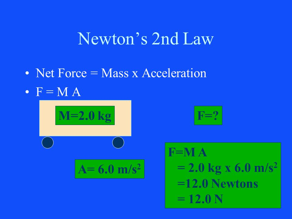 Newtons 2nd Law Net Force = Mass x Acceleration F = M A M=2.0 kgF=? A= 6.0 m/s 2 F=M A = 2.0 kg x 6.0 m/s 2 =12.0 Newtons = 12.0 N
