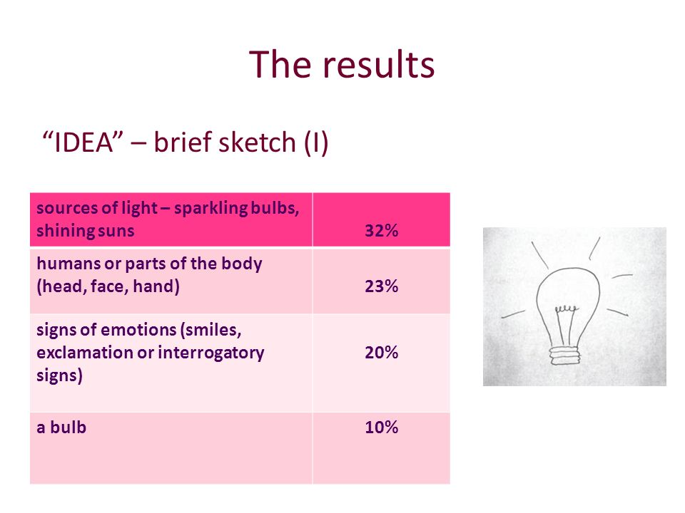 The results DESSERT - brief sketch (I) a cake or a piece of a big cake30% ice-cream18% a big cake, cake with candles7 % each emotions, exclamations signs6%