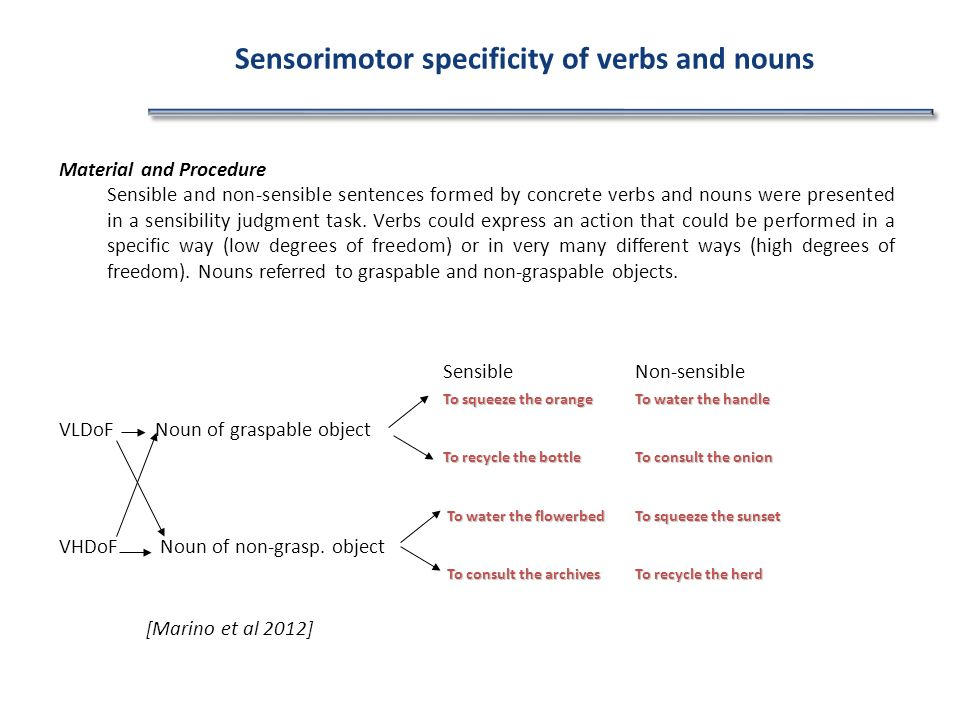 Material and Procedure Sensible and non-sensible sentences formed by concrete verbs and nouns were presented in a sensibility judgment task. Verbs cou