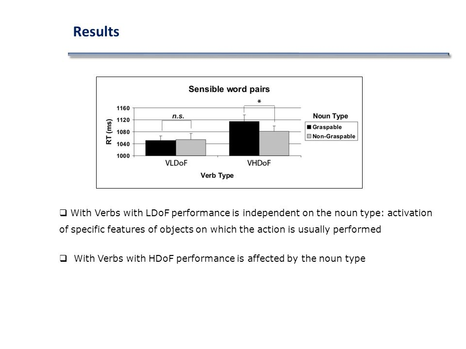 Results With Verbs with LDoF performance is independent on the noun type: activation of specific features of objects on which the action is usually performed With Verbs with HDoF performance is affected by the noun type
