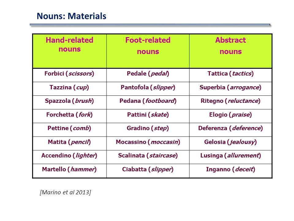 Nouns: Materials Hand-related nouns Foot-related nouns Abstract nouns Forbici (scissors)Pedale (pedal)Tattica (tactics) Tazzina (cup)Pantofola (slipper)Superbia (arrogance) Spazzola (brush)Pedana (footboard)Ritegno (reluctance) Forchetta (fork)Pattini (skate)Elogio (praise) Pettine (comb)Gradino (step)Deferenza (deference) Matita (pencil)Mocassino (moccasin)Gelosia (jealousy) Accendino (lighter)Scalinata (staircase)Lusinga (allurement) Martello (hammer)Ciabatta (slipper)Inganno (deceit) [Marino et al 2013]