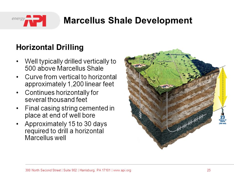 300 North Second Street   Suite 902   Harrisburg, PA 17101   www.api.org25 Marcellus Shale Development Well typically drilled vertically to 500 above