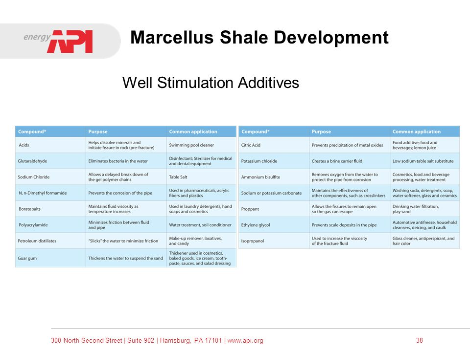 300 North Second Street   Suite 902   Harrisburg, PA 17101   www.api.org38 Well Stimulation Additives Marcellus Shale Development