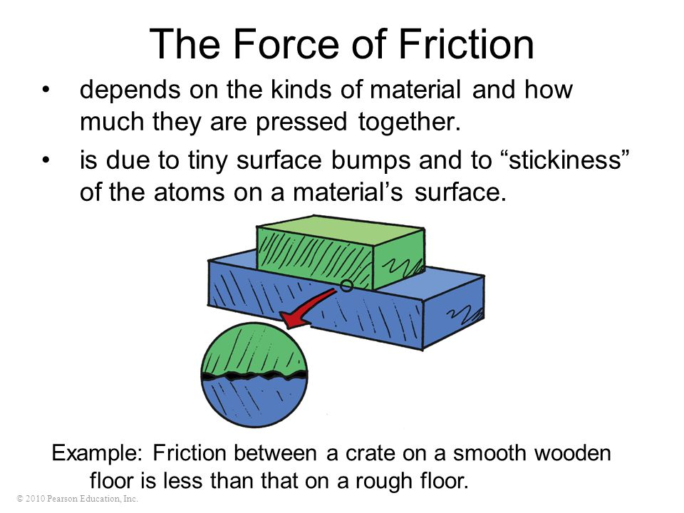 © 2010 Pearson Education, Inc. The Force of Friction depends on the kinds of material and how much they are pressed together. is due to tiny surface b