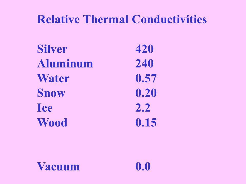 Relative Thermal Conductivities Silver420 Aluminum240 Water 0.57 Snow0.20 Ice 2.2 Wood 0.15 Vacuum 0.0