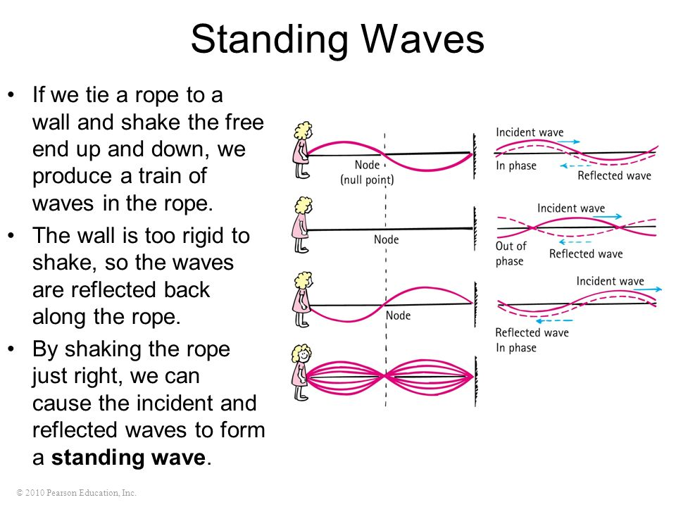© 2010 Pearson Education, Inc. Standing Waves If we tie a rope to a wall and shake the free end up and down, we produce a train of waves in the rope.