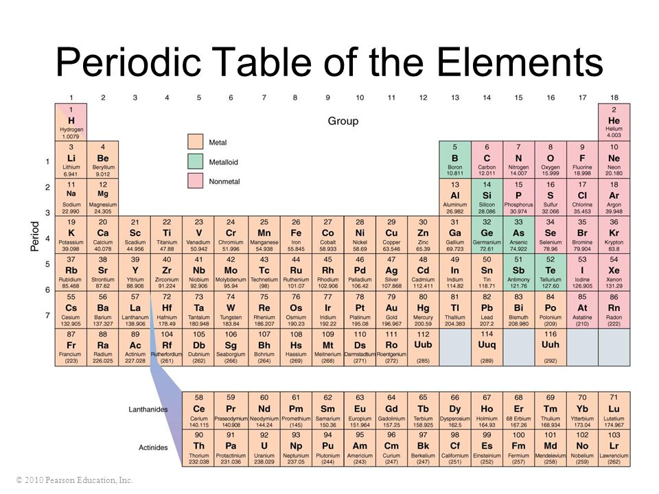 © 2010 Pearson Education, Inc. Periodic Table of the Elements