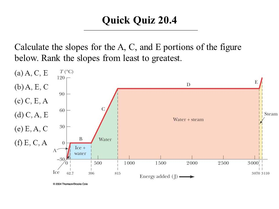 Quick Quiz 20.4 Calculate the slopes for the A, C, and E portions of the figure below. Rank the slopes from least to greatest. (a) A, C, E (b) A, E, C