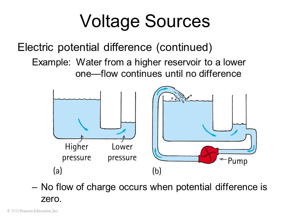 © 2010 Pearson Education, Inc. Voltage Sources Electric potential difference (continued) Example: Water from a higher reservoir to a lower oneflow con