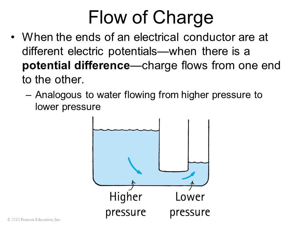 © 2010 Pearson Education, Inc. Flow of Charge When the ends of an electrical conductor are at different electric potentialswhen there is a potential d