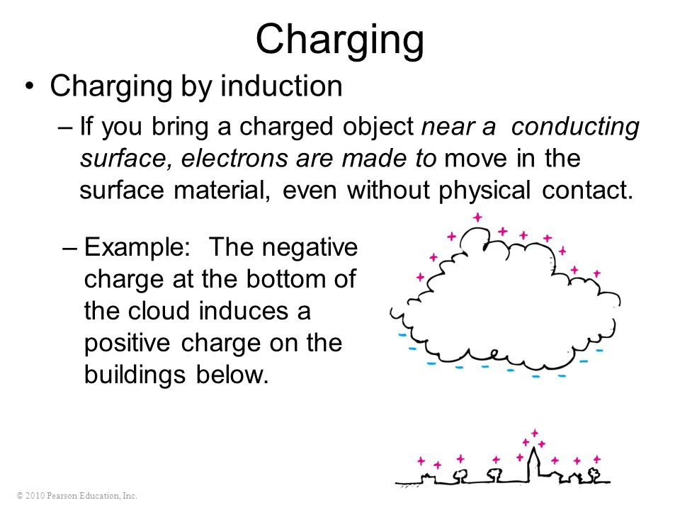 Example of Charging by Induction Charging by Induction if
