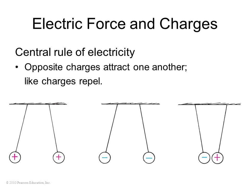 © 2010 Pearson Education, Inc. Electric Force and Charges Central rule of electricity Opposite charges attract one another; like charges repel.