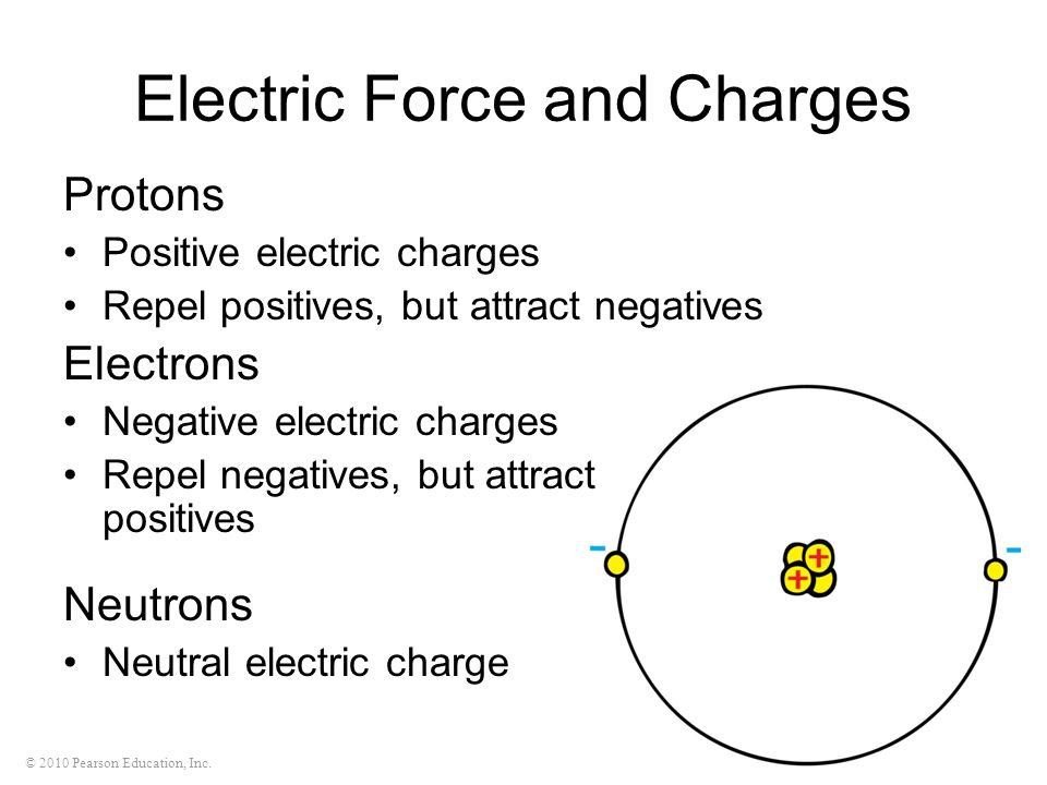 © 2010 Pearson Education, Inc. Electric Force and Charges Protons Positive electric charges Repel positives, but attract negatives Electrons Negative