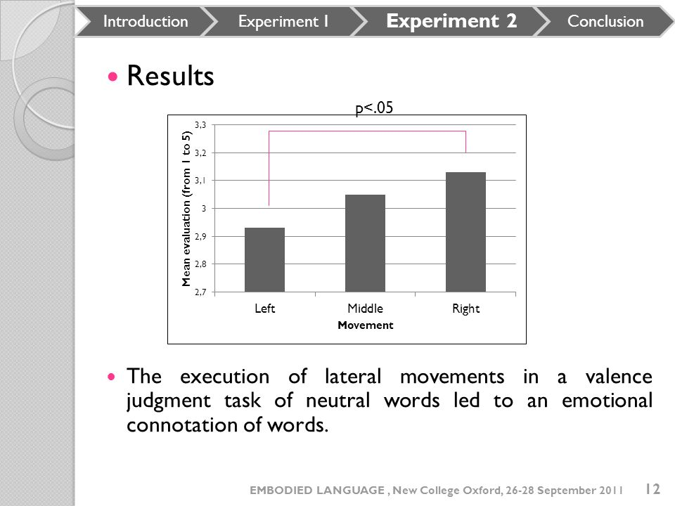 Results The execution of lateral movements in a valence judgment task of neutral words led to an emotional connotation of words. IntroductionExperimen