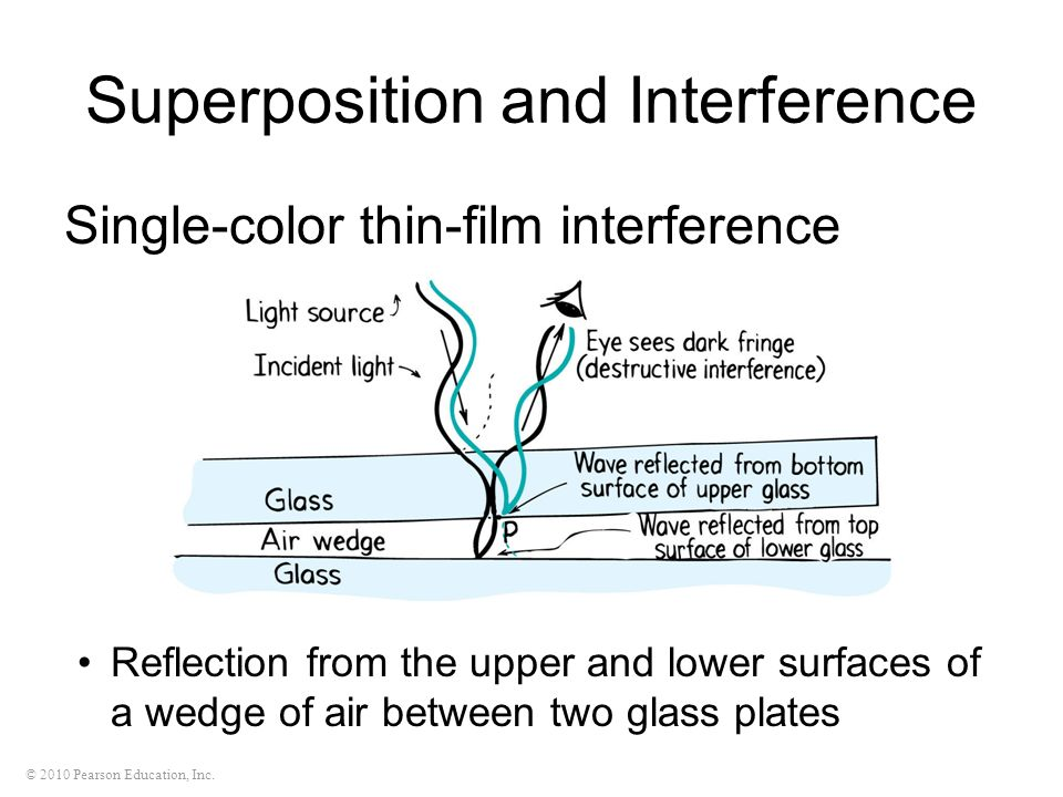 © 2010 Pearson Education, Inc. Superposition and Interference Single-color thin-film interference Reflection from the upper and lower surfaces of a we