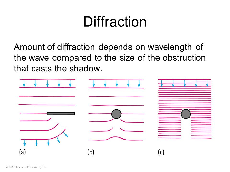 © 2010 Pearson Education, Inc. Diffraction Amount of diffraction depends on wavelength of the wave compared to the size of the obstruction that casts